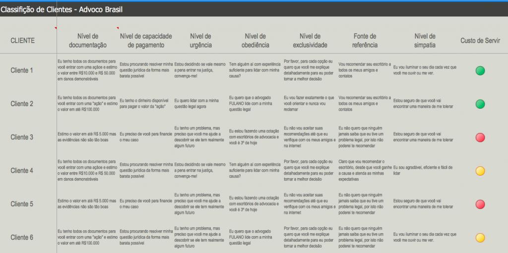 7 formas inusitadas de classificar seus clientes
